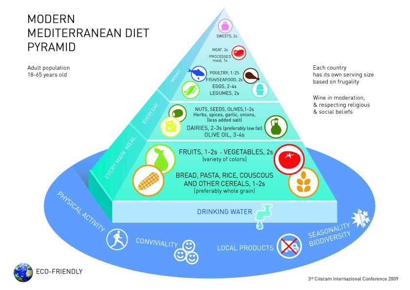 mediterranean diet pyramid oldways - 842×595